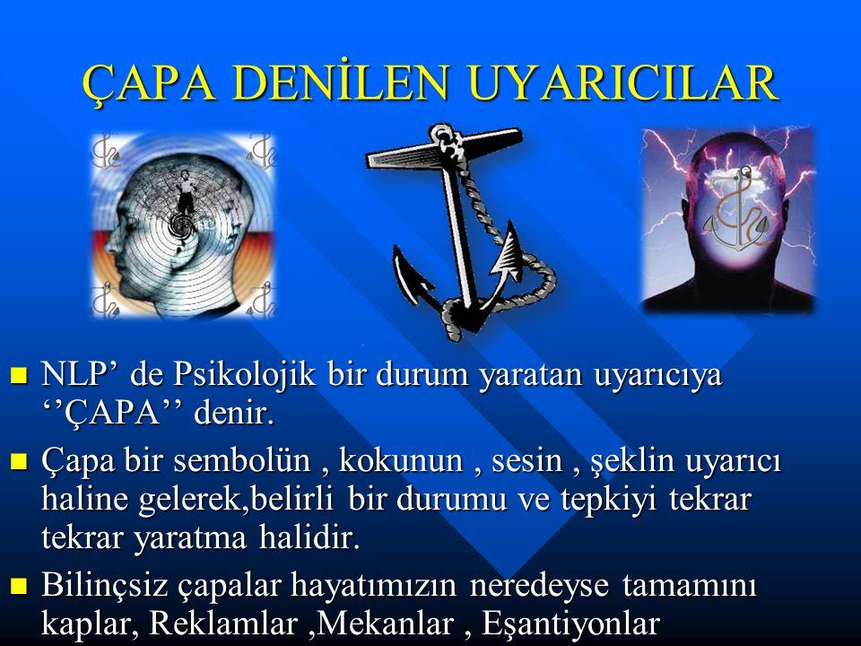 ÇAPA DENİLEN UYARICILAR NLP' de Psikolojik bir durum yaratan uyarıcıya ''ÇAPA'' denir. NLP' de Psikolojik bir durum yaratan uyarıcıya ''ÇAPA'' denir.