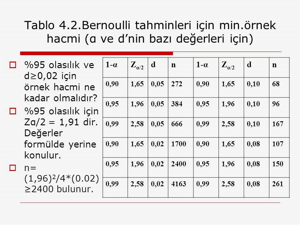 Tablo 4.2.Bernoulli tahminleri için min.örnek hacmi (α ve d'nin bazı değerleri için)  %95 olasılık ve d≥0,02 için örnek hacmi ne kadar olmalıdır?  %