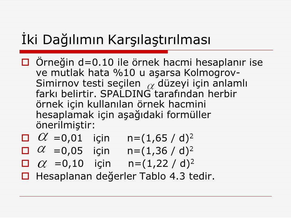 İki Dağılımın Karşılaştırılması  Örneğin d=0.10 ile örnek hacmi hesaplanır ise ve mutlak hata %10 u aşarsa Kolmogrov- Simirnov testi seçilen düzeyi i