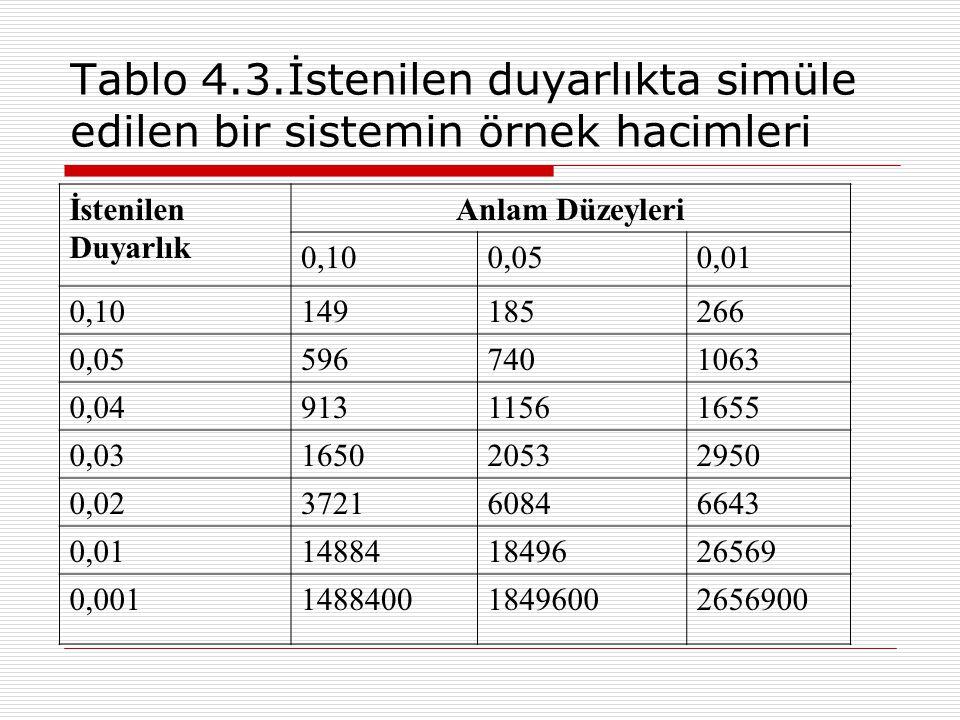 Tablo 4.3.İstenilen duyarlıkta simüle edilen bir sistemin örnek hacimleri İstenilen Duyarlık Anlam Düzeyleri 0,100,050,01 0,10149185266 0,055967401063