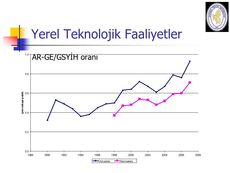 Yerel Teknolojik Faaliyetler AR-GE/GSYİH oranı