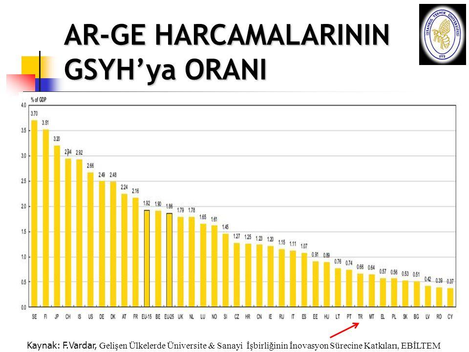 AR-GE HARCAMALARININ GSYH'ya ORANI Kaynak: F.Vardar, Gelişen Ülkelerde Üniversite & Sanayi İşbirliğinin İnovasyon Sürecine Katkıları, EBİLTEM