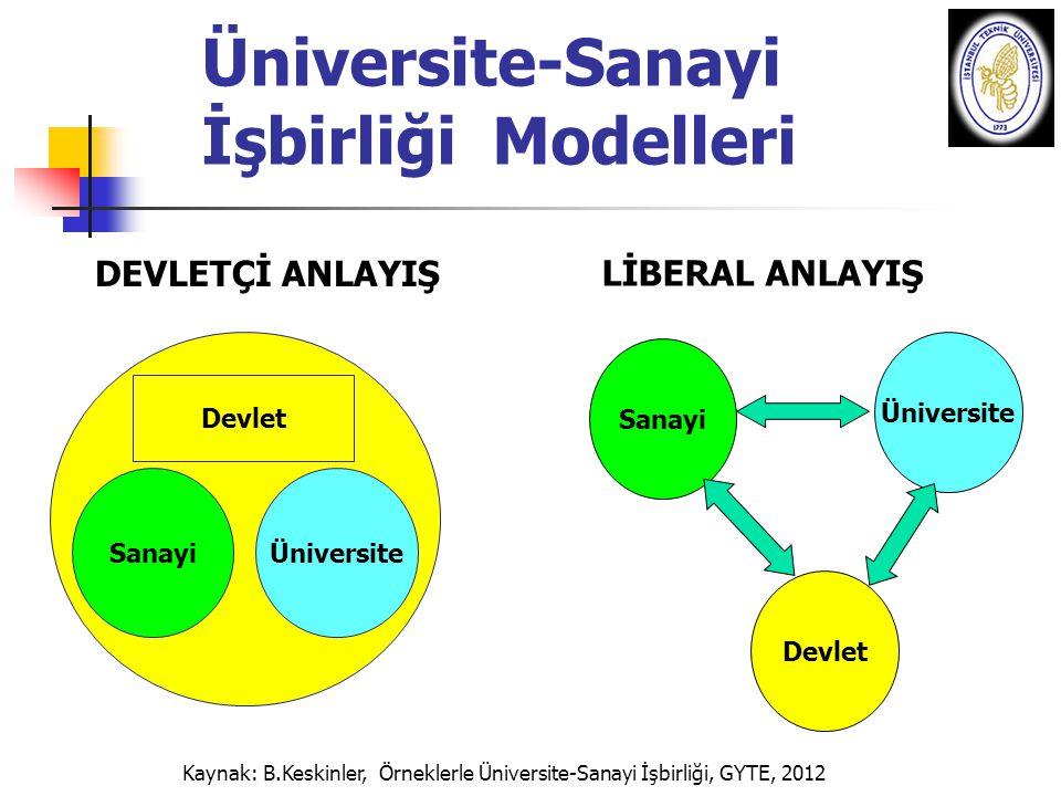 Üniversite-Sanayi İşbirliği Modelleri DEVLETÇİ ANLAYIŞ LİBERAL ANLAYIŞ Sanayi Üniversite Devlet Üniversite Sanayi Kaynak: B.Keskinler, Örneklerle Üniv
