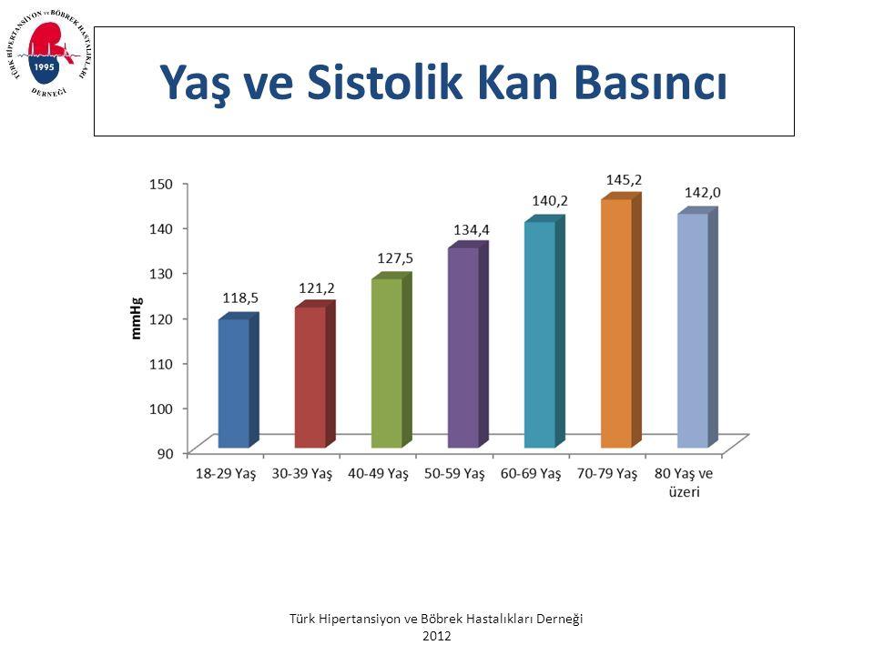 Türk Hipertansiyon ve Böbrek Hastalıkları Derneği 2012 Yaş ve Sistolik Kan Basıncı