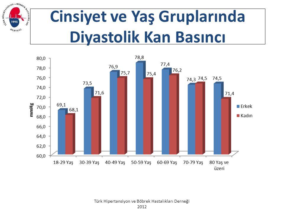 Türk Hipertansiyon ve Böbrek Hastalıkları Derneği 2012 Cinsiyet ve Yaş Gruplarında Diyastolik Kan Basıncı