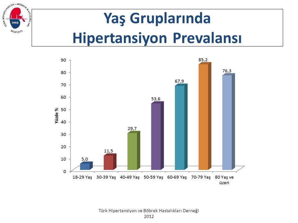 Türk Hipertansiyon ve Böbrek Hastalıkları Derneği 2012 Yaş Gruplarında Hipertansiyon Prevalansı