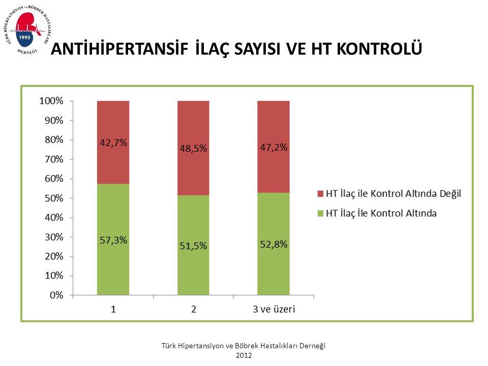 Türk Hipertansiyon ve Böbrek Hastalıkları Derneği 2012 ANTİHİPERTANSİF İLAÇ SAYISI VE HT KONTROLÜ