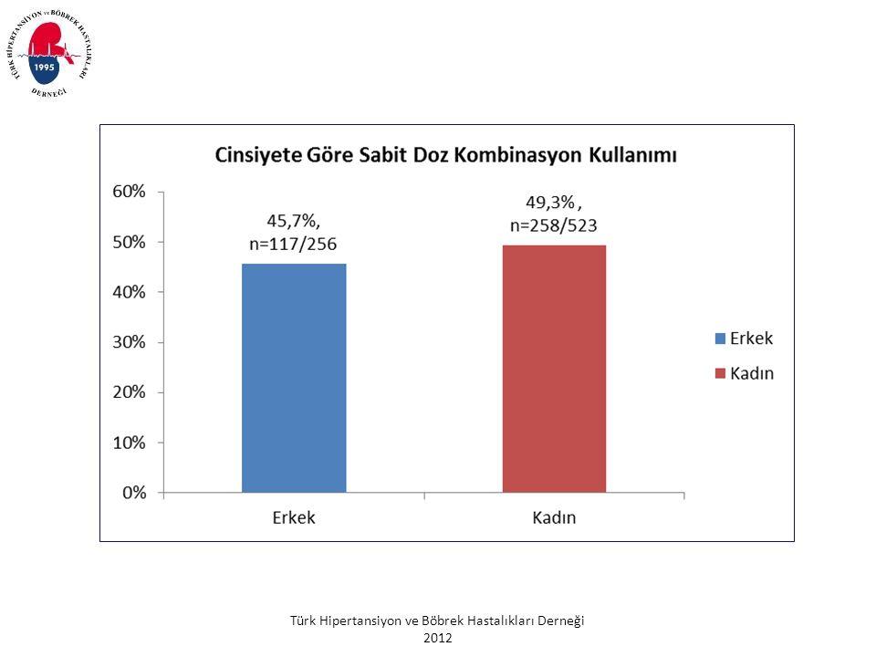 Türk Hipertansiyon ve Böbrek Hastalıkları Derneği 2012