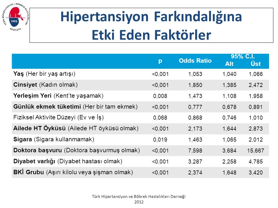 Türk Hipertansiyon ve Böbrek Hastalıkları Derneği 2012 Hipertansiyon Farkındalığına Etki Eden Faktörler pOdds Ratio 95% C.I. AltÜst Yaş (Her bir yaş a