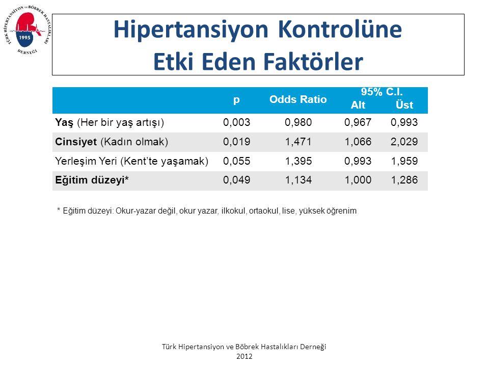 Türk Hipertansiyon ve Böbrek Hastalıkları Derneği 2012 Hipertansiyon Kontrolüne Etki Eden Faktörler * Eğitim düzeyi: Okur-yazar değil, okur yazar, ilk