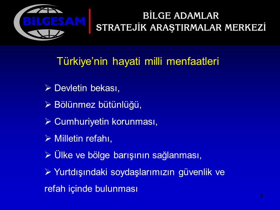 Türkiye'nin hayati milli menfaatleri  Devletin bekası,  Bölünmez bütünlüğü,  Cumhuriyetin korunması,  Milletin refahı,  Ülke ve bölge barışının s