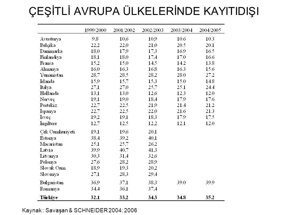 ÇEŞİTLİ AVRUPA ÜLKELERİNDE KAYITIDIŞI Kaynak : Savaşan & SCHNEIDER 2004; 2006