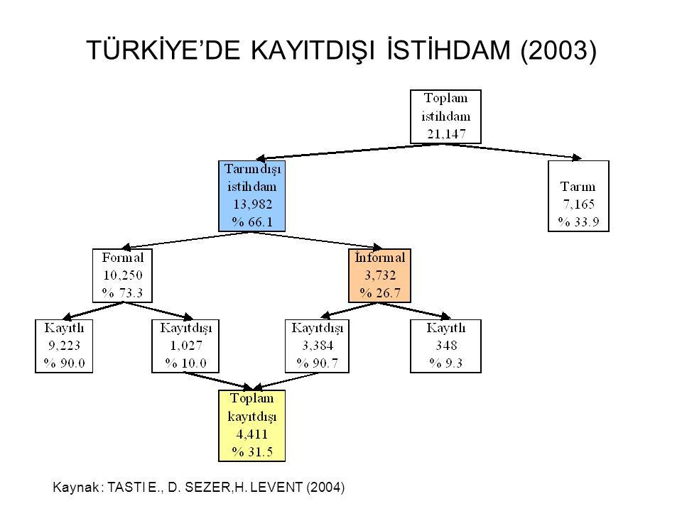 TÜRKİYE'DE KAYITDIŞI İSTİHDAM (2003) Kaynak : TASTI E., D. SEZER,H. LEVENT (2004)