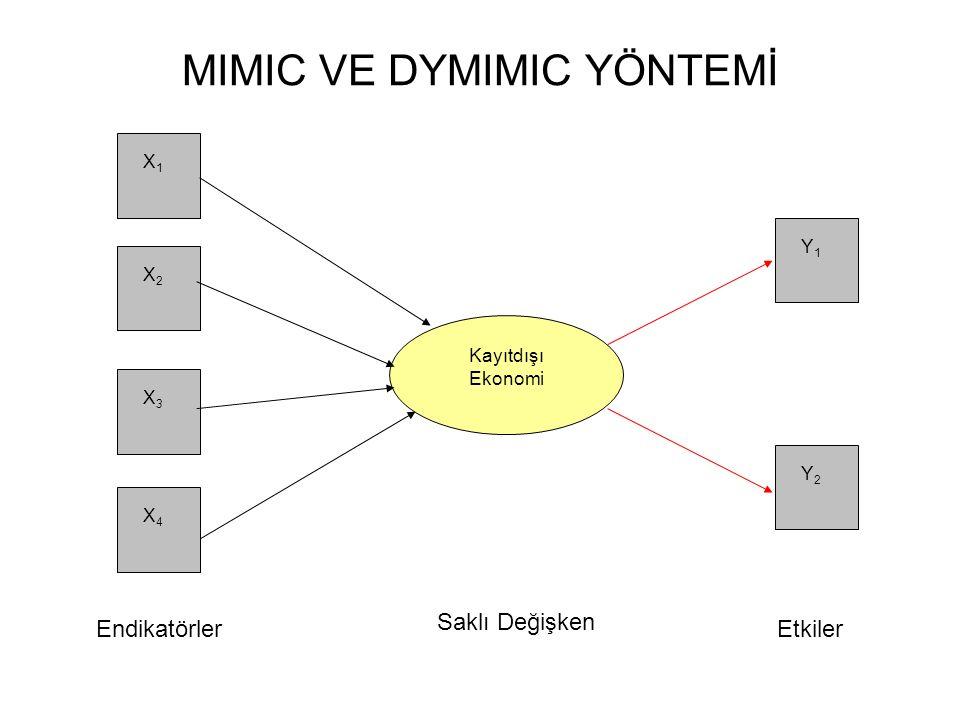 MIMIC VE DYMIMIC YÖNTEMİ Kayıtdışı Ekonomi X1X1 X2X2 X3X3 X4X4 Y2Y2 Y1Y1 EndikatörlerEtkiler Saklı Değişken