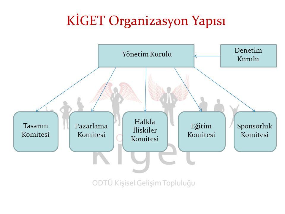 KİGET Organizasyon Yapısı Denetim Kurulu Yönetim Kurulu Tasarım Komitesi Pazarlama Komitesi Halkla İlişkiler Komitesi Eğitim Komitesi Sponsorluk Komitesi