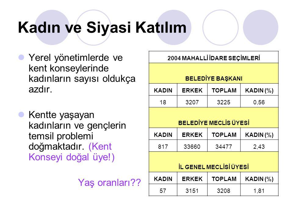 Türkiye Yerel Gündem 21 Programı 5393 sayılı Belediyeler Kanunu'nun Kent Konseyleri hakkındaki 76.