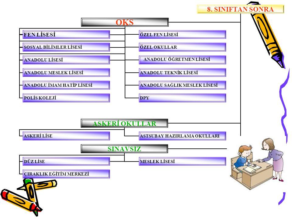 OKS'de Puan Türleri MFASP: (Matematik-Fen Ağırlıklı Standart Puan) Fen Liselerine yerleştirmede kullanılacak olan puan türüdür.