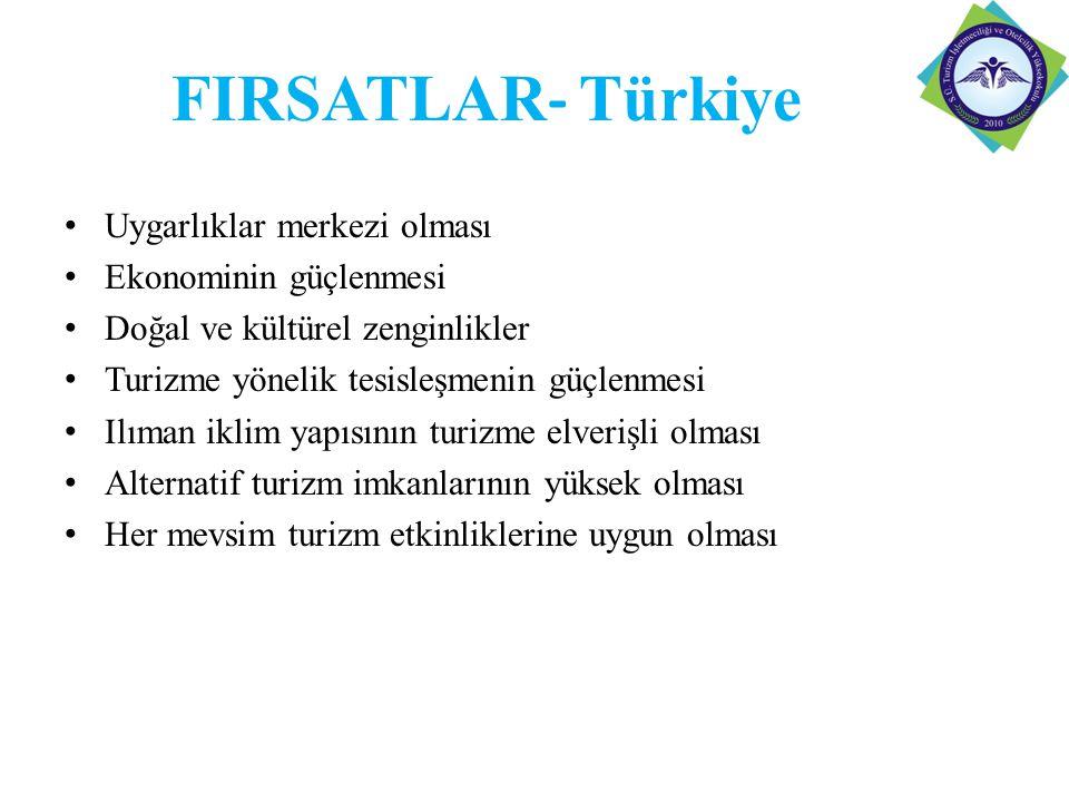 FIRSATLAR - Türkiye Uygarlıklar merkezi olması Ekonominin güçlenmesi Doğal ve kültürel zenginlikler Turizme yönelik tesisleşmenin güçlenmesi Ilıman iklim yapısının turizme elverişli olması Alternatif turizm imkanlarının yüksek olması Her mevsim turizm etkinliklerine uygun olması