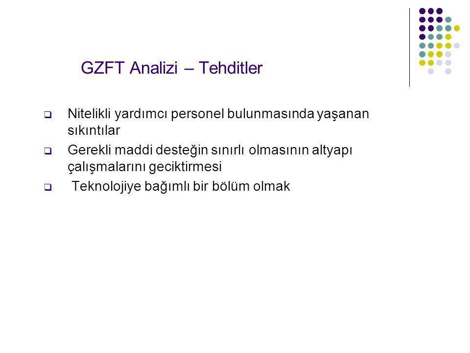 GZFT Analizi – Tehditler  Nitelikli yardımcı personel bulunmasında yaşanan sıkıntılar  Gerekli maddi desteğin sınırlı olmasının altyapı çalışmaların