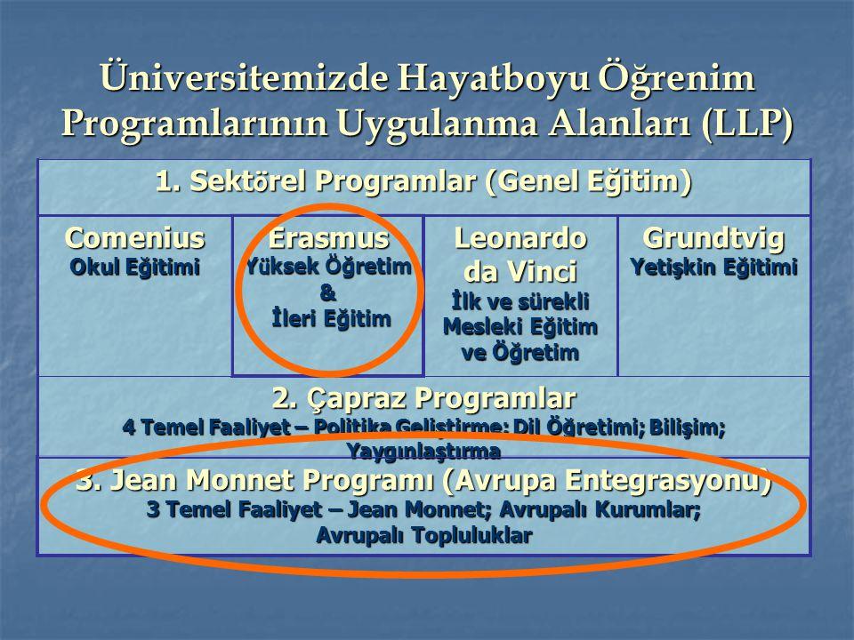 3. Jean Monnet Programı (Avrupa Entegrasyonu) 3 Temel Faaliyet – Jean Monnet; Avrupalı Kurumlar; Avrupalı Topluluklar 2. Ç apraz Programlar 4 Temel Fa