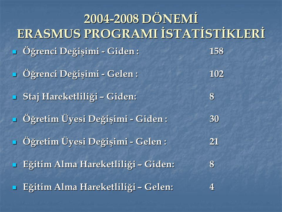 2004-2008 DÖNEMİ ERASMUS PROGRAMI İSTATİSTİKLERİ Öğrenci Değişimi - Giden :158 Öğrenci Değişimi - Giden :158 Öğrenci Değişimi - Gelen :102 Öğrenci Değ