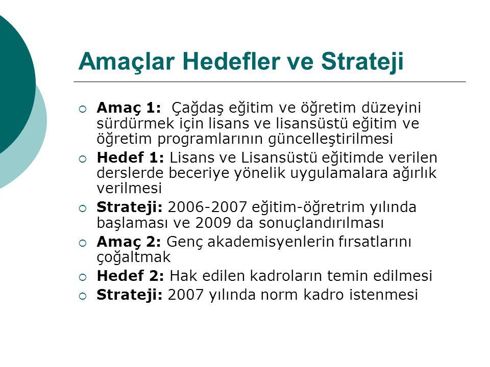 Amaçlar Hedefler ve Strateji  Amaç 1: Çağdaş eğitim ve öğretim düzeyini sürdürmek için lisans ve lisansüstü eğitim ve öğretim programlarının güncelleştirilmesi  Hedef 1: Lisans ve Lisansüstü eğitimde verilen derslerde beceriye yönelik uygulamalara ağırlık verilmesi  Strateji: 2006-2007 eğitim-öğretrim yılında başlaması ve 2009 da sonuçlandırılması  Amaç 2: Genç akademisyenlerin fırsatlarını çoğaltmak  Hedef 2: Hak edilen kadroların temin edilmesi  Strateji: 2007 yılında norm kadro istenmesi