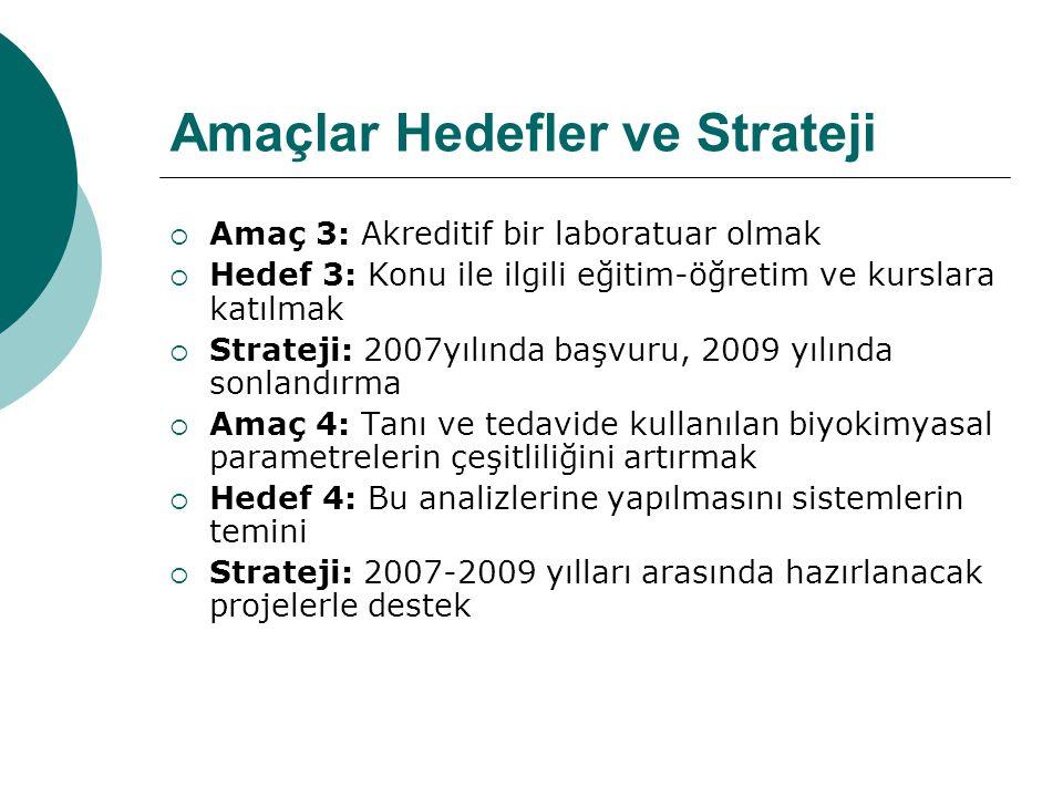 Amaçlar Hedefler ve Strateji  Amaç 3: Akreditif bir laboratuar olmak  Hedef 3: Konu ile ilgili eğitim-öğretim ve kurslara katılmak  Strateji: 2007yılında başvuru, 2009 yılında sonlandırma  Amaç 4: Tanı ve tedavide kullanılan biyokimyasal parametrelerin çeşitliliğini artırmak  Hedef 4: Bu analizlerine yapılmasını sistemlerin temini  Strateji: 2007-2009 yılları arasında hazırlanacak projelerle destek