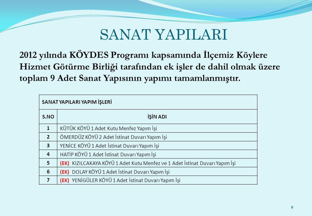 SANAT YAPILARI 9 2012 yılında KÖYDES Programı kapsamında İlçemiz Köylere Hizmet Götürme Birliği tarafından ek işler de dahil olmak üzere toplam 9 Adet
