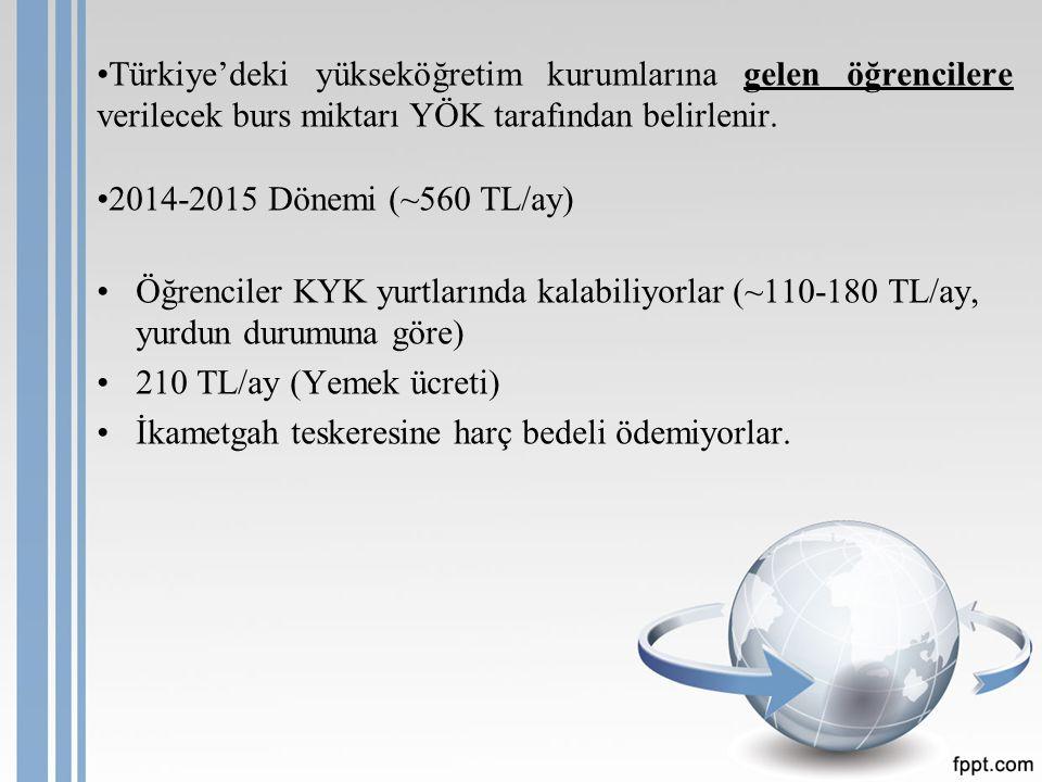 Türkiye'deki yükseköğretim kurumlarına gelen öğrencilere verilecek burs miktarı YÖK tarafından belirlenir.
