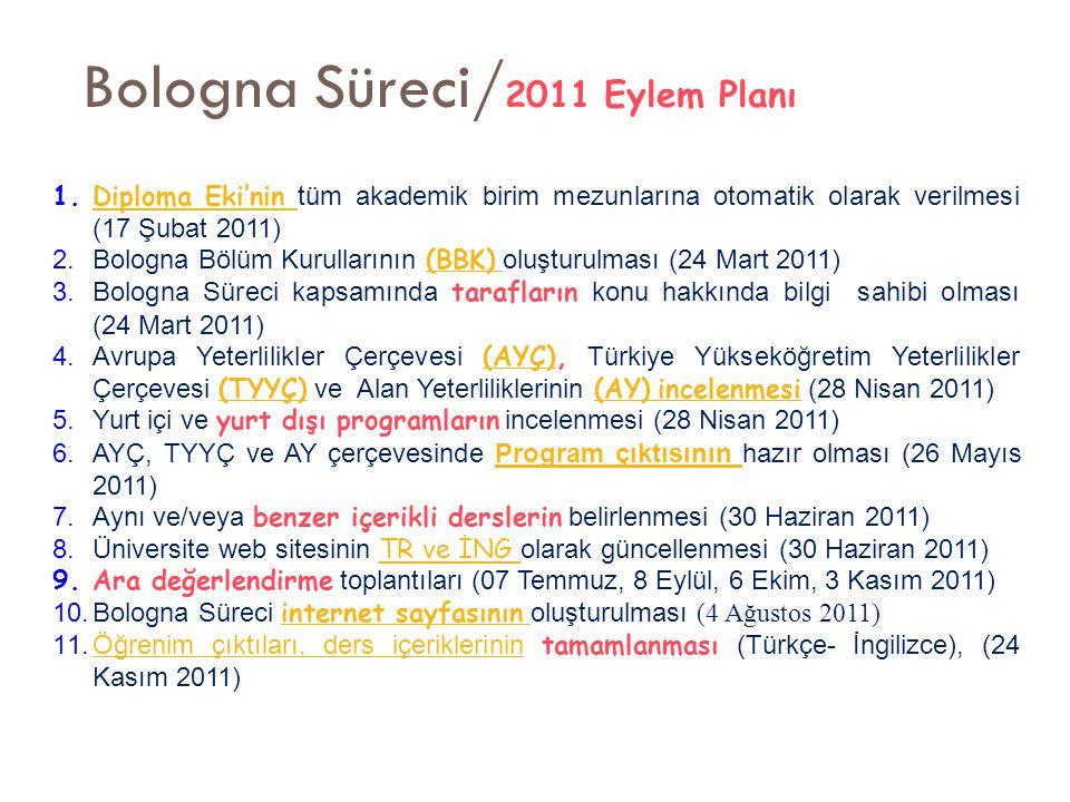 Bologna Süreci/ 2011 Eylem Planı 1.Diploma Eki'nin tüm akademik birim mezunlarına otomatik olarak verilmesi (17 Şubat 2011)Diploma Eki'nin 2.Bologna B