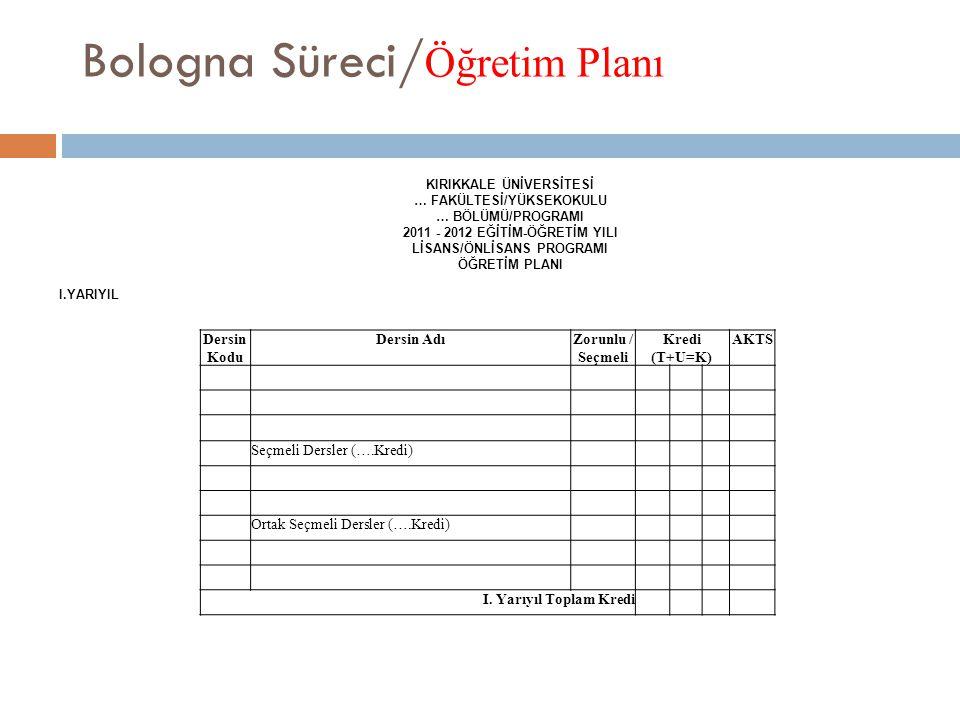 Bologna Süreci/ Öğretim Planı KIRIKKALE ÜNİVERSİTESİ … FAKÜLTESİ/YÜKSEKOKULU … BÖLÜMÜ/PROGRAMI 2011 - 2012 EĞİTİM-ÖĞRETİM YILI LİSANS/ÖNLİSANS PROGRAM