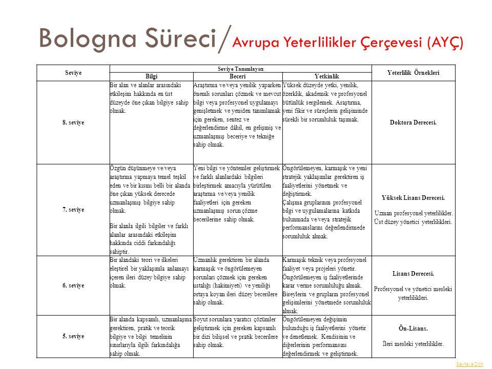 Bologna Süreci/ Avrupa Yeterlilikler Çerçevesi (AYÇ) Seviye Seviye Tanımlayıcı Yeterlilik Örnekleri BilgiBeceriYetkinlik 8. seviye Bir alan ve alanlar