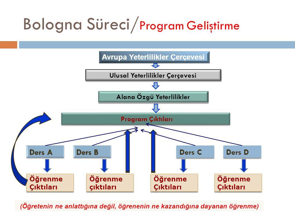 Bologna Süreci/ Program Geliştirme (Öğretenin ne anlattığına değil, öğrenenin ne kazandığına dayanan öğrenme) Öğrenme Çıktıları Ders C Ders D Öğrenme