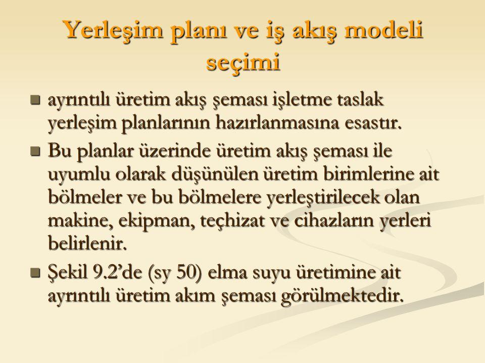 Yerleşim planı ve iş akış modeli seçimi ayrıntılı üretim akış şeması işletme taslak yerleşim planlarının hazırlanmasına esastır. ayrıntılı üretim akış