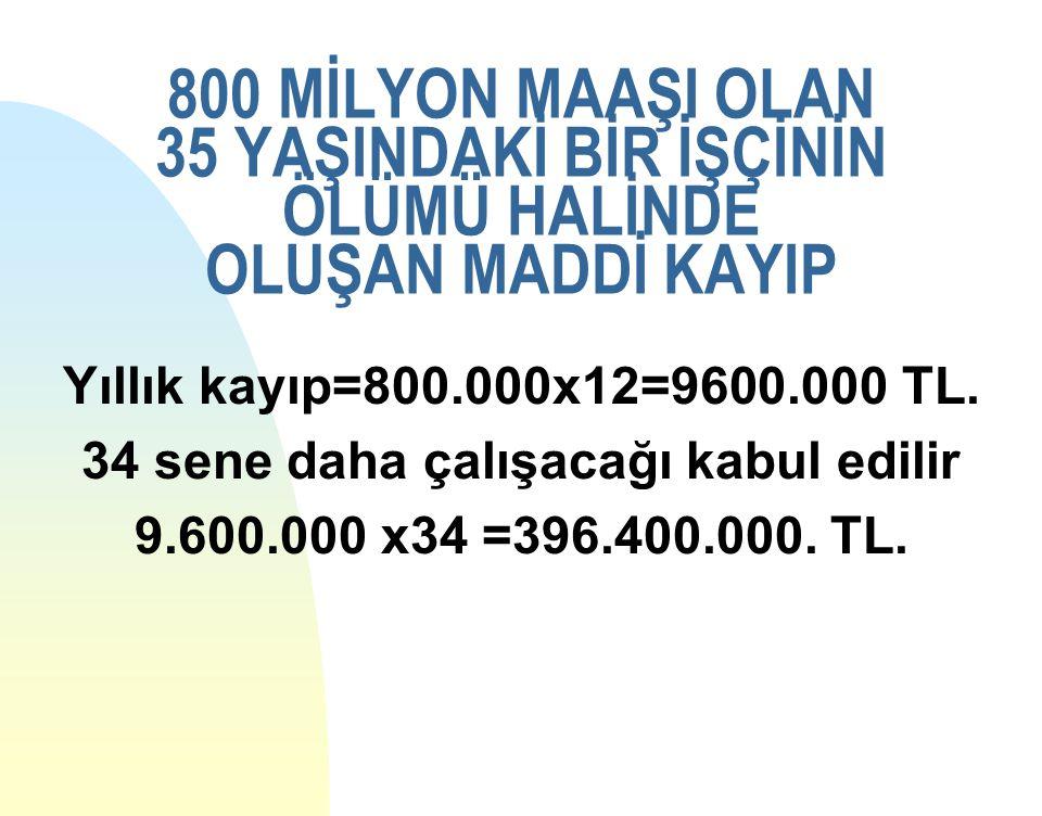 800 MİLYON MAAŞI OLAN 35 YAŞINDAKİ BİR İŞÇİNİN ÖLÜMÜ HALİNDE OLUŞAN MADDİ KAYIP Yıllık kayıp=800.000x12=9600.000 TL. 34 sene daha çalışacağı kabul edi