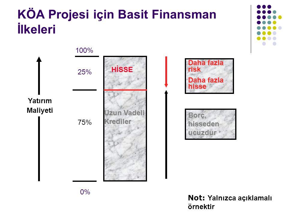 KÖA Projesi için Basit Finansman İlkeleri 100% 25% 0% HİSSE Uzun Vadeli Krediler Daha fazla risk Daha fazla hisse Borç, hisseden ucuzdur 75% Yatırım Maliyeti Not: Yalnızca açıklamalı örnektir