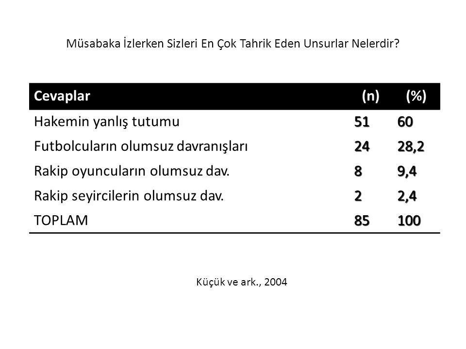 Müsabaka İzlerken Sizleri En Çok Tahrik Eden Unsurlar Nelerdir? Cevaplar(n)(%) Hakemin yanlış tutumu5160 Futbolcuların olumsuz davranışları2428,2 Raki