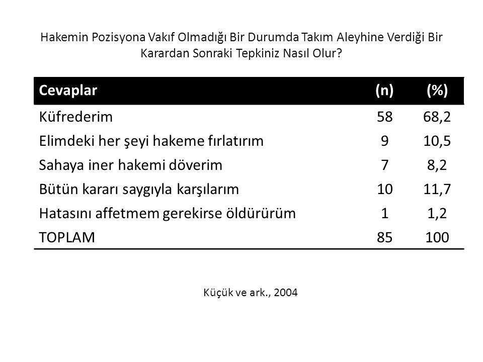 Hakemin Pozisyona Vakıf Olmadığı Bir Durumda Takım Aleyhine Verdiği Bir Karardan Sonraki Tepkiniz Nasıl Olur? Cevaplar(n)(%) Küfrederim5868,2 Elimdeki