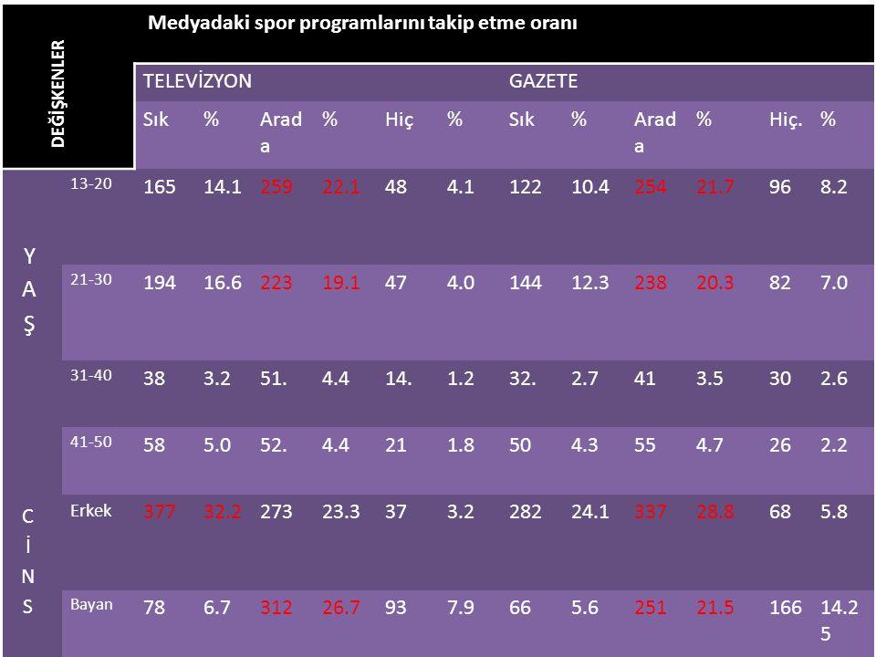 DEĞİŞKENLER Medyadaki spor programlarını takip etme oranı TELEVİZYONGAZETE Sık%Arad a %Hiç%Sık%Arad a %Hiç.% 13-20 16514.125922.1484.112210.425421.796