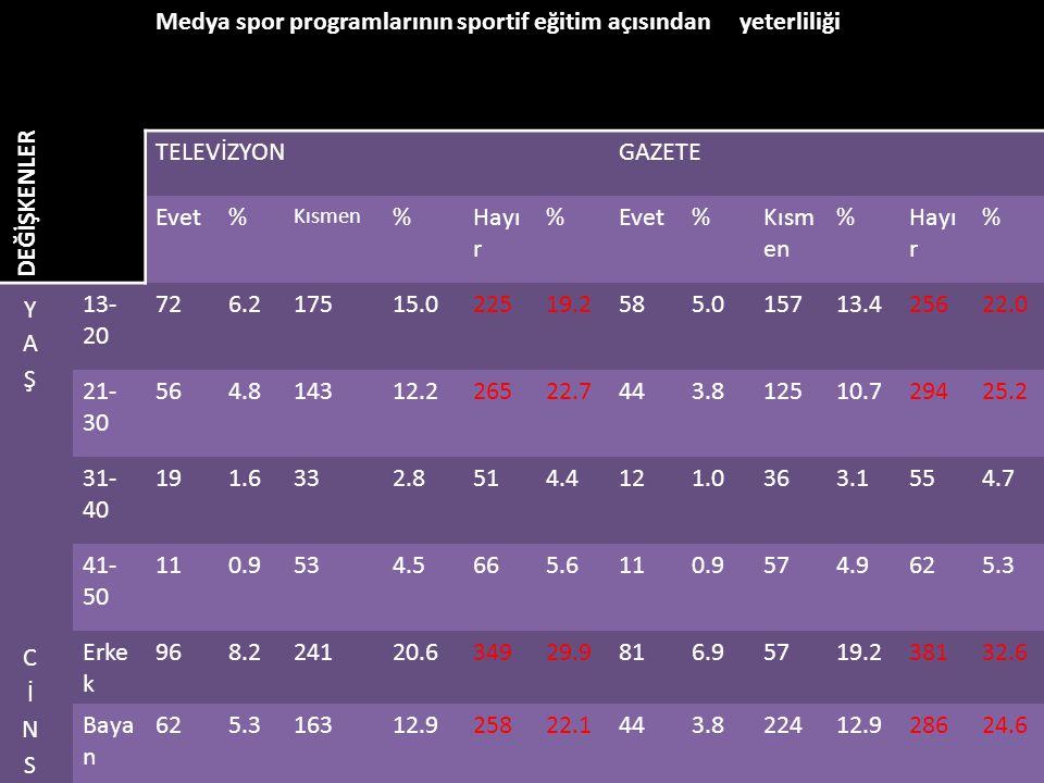DEĞİŞKENLER Medya spor programlarının sportif eğitim açısından yeterliliği TELEVİZYONGAZETE Evet% Kısmen %Hayı r %Evet%Kısm en %Hayı r % 13- 20 726.21