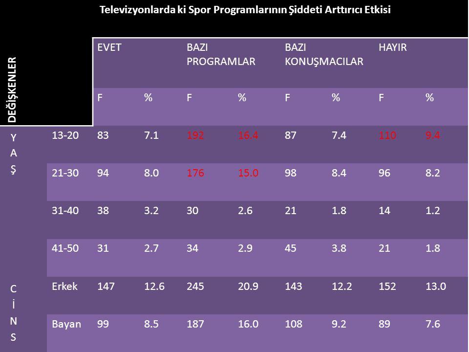 DEĞİŞKENLER Televizyonlarda ki Spor Programlarının Şiddeti Arttırıcı Etkisi EVETBAZI PROGRAMLAR BAZI KONUŞMACILAR HAYIR F%F%F%F% 13-20837.119216.4877.