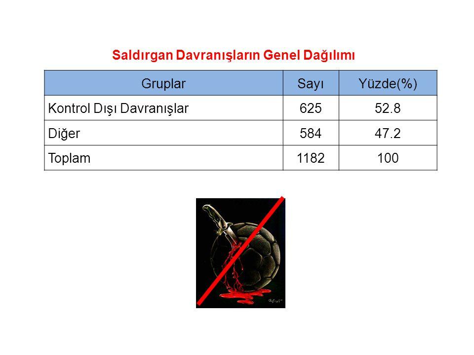 GruplarSayıYüzde(%) Kontrol Dışı Davranışlar62552.8 Diğer58447.2 Toplam1182100 Saldırgan Davranışların Genel Dağılımı