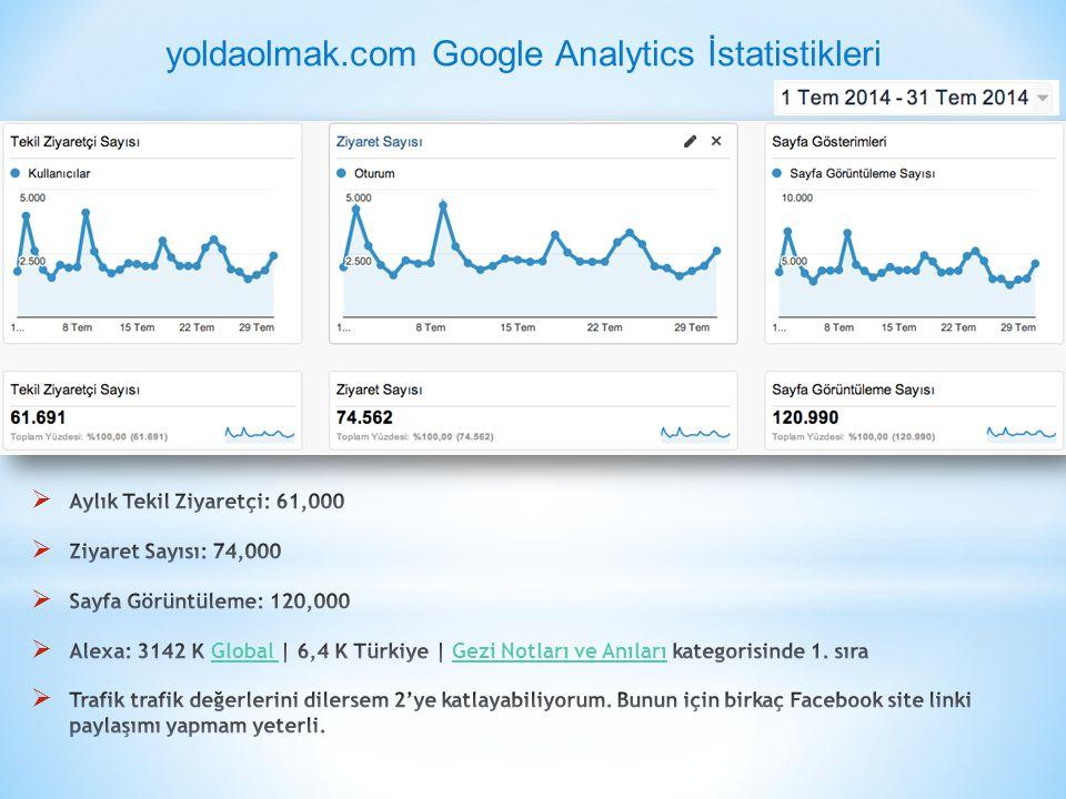 yoldaolmak.com Google Analytics İstatistikleri