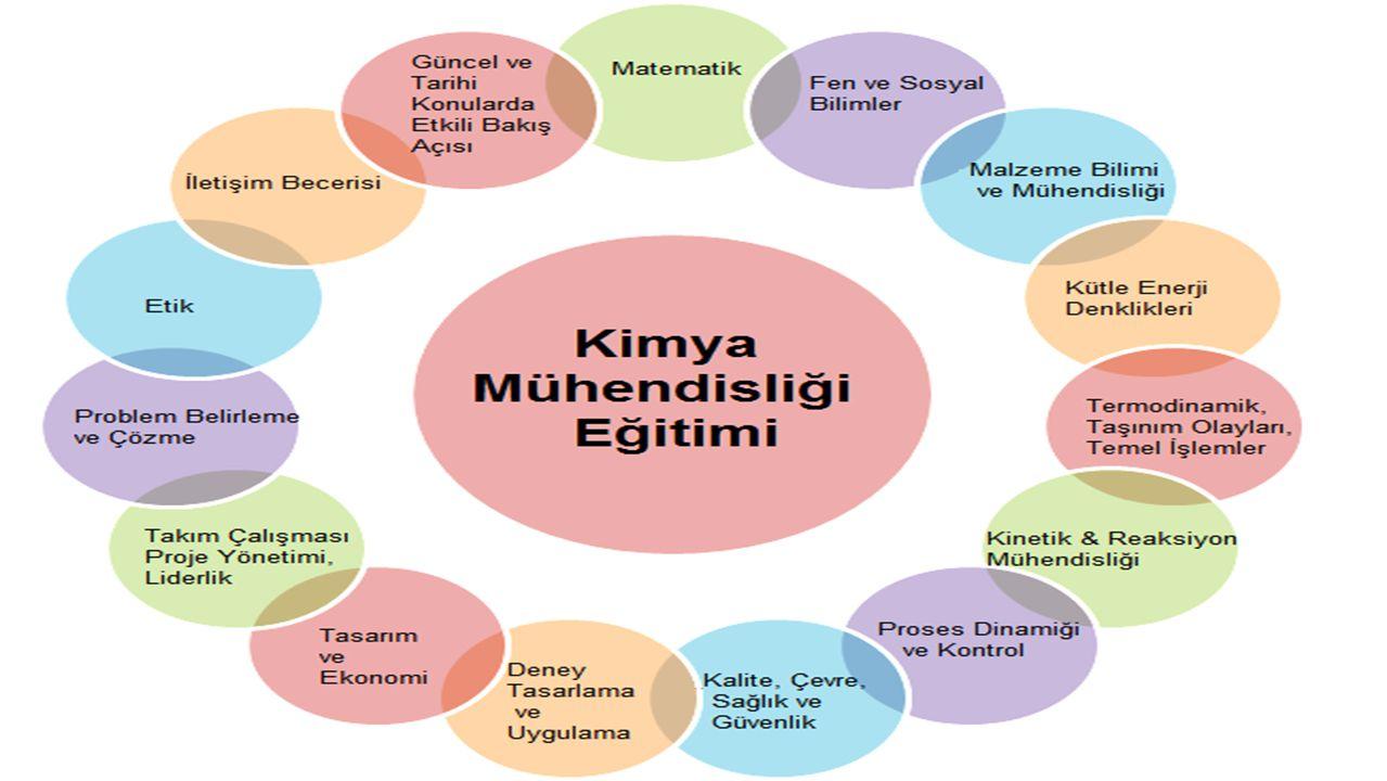 Türkiye'nin kimya sektörü başta olmak üzere tüm üretime dönük sektörlerde ihtiyaç duyduğu çağdaş üretim teknolojilerini bilen, araştırma ve geliştirme çalışmalarına kolaylıkla uyum sağlayabilecek, yabancı dil bilgisi ve temel mühendislik bilgisi kuvvetli kimya mühendisleri yetiştirmektir.