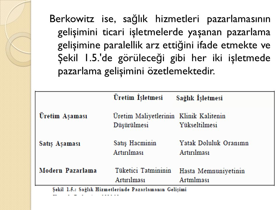 Berkowitz ise, sa ğ lık hizmetleri pazarlamasının gelişimini ticari işletmelerde yaşanan pazarlama gelişimine paralellik arz etti ğ ini ifade etmekte