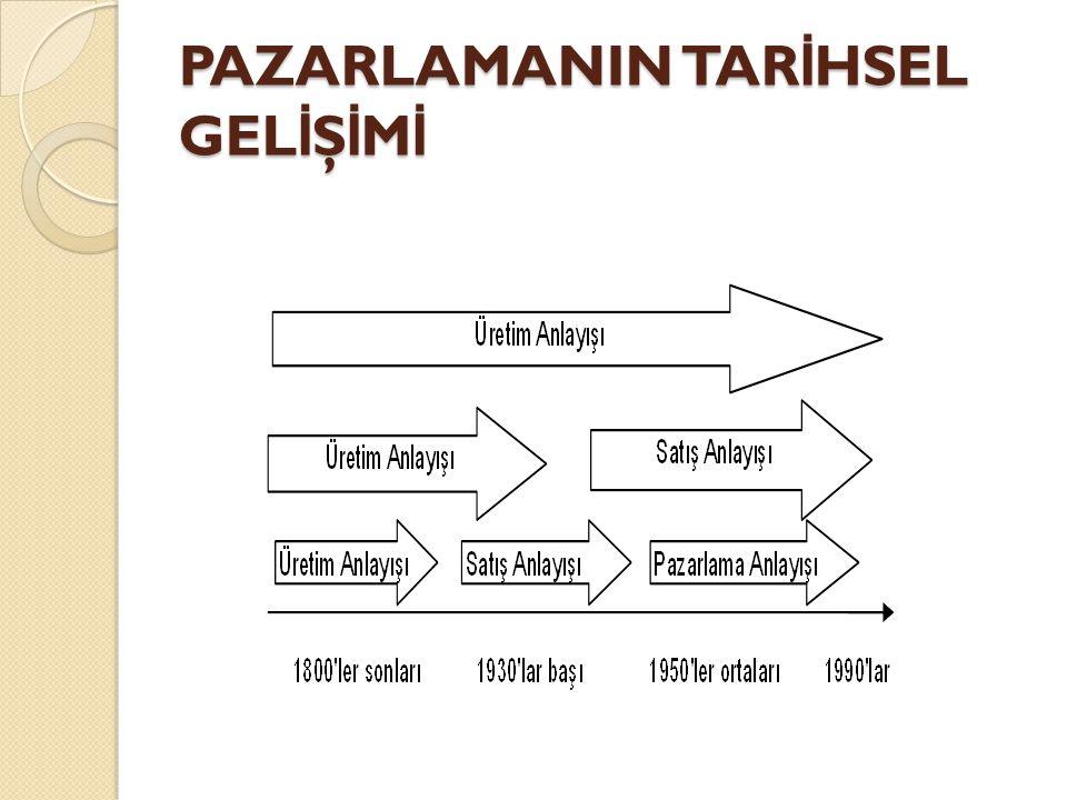 Üretim Anlayışı veya Geleneksel Pazarlama Anlayışı (1870-1930) Geleneksel pazarlama üretim veya satış yönlüdür.