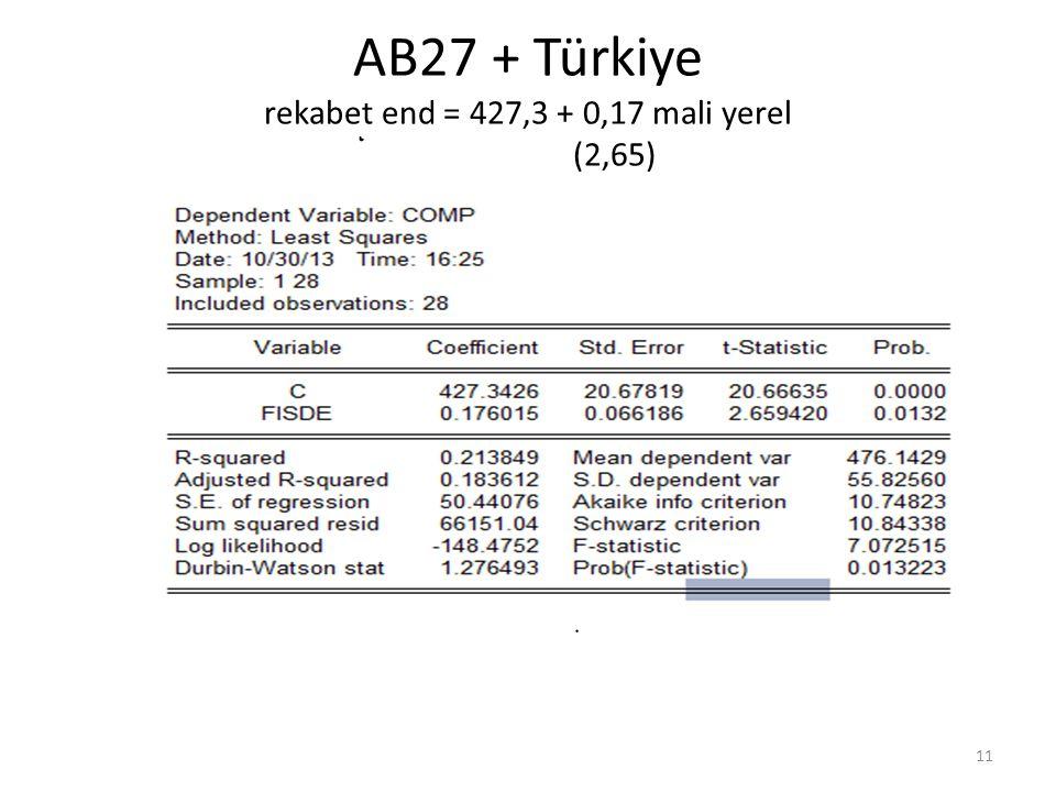 AB27 + Türkiye rekabet end = 427,3 + 0,17 mali yerel (2,65) 11
