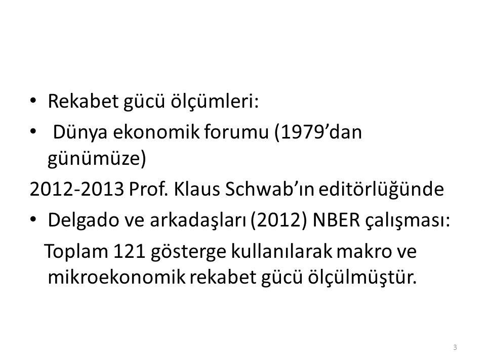 Rekabet gücü ölçümleri: Dünya ekonomik forumu (1979'dan günümüze) 2012-2013 Prof. Klaus Schwab'ın editörlüğünde Delgado ve arkadaşları (2012) NBER çal