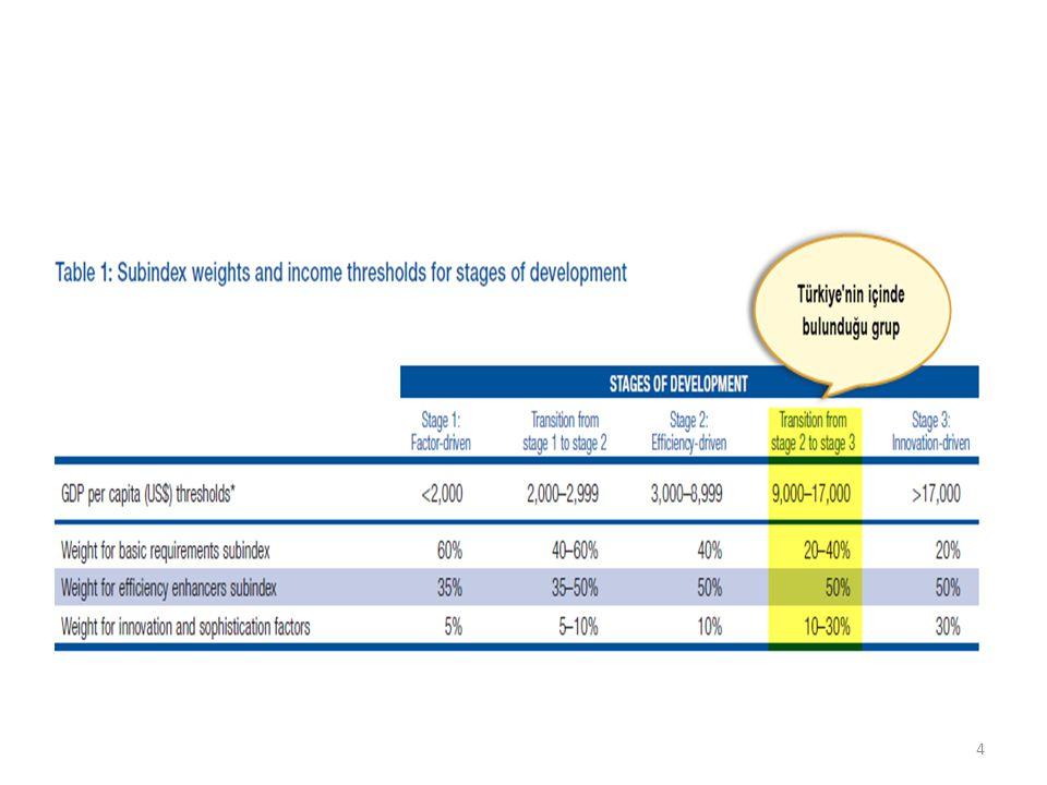 Bulgu: (yerel harcamalar/GSYH)'nin yerelleşme göstergesi olarak kullanıldığı analizde yerelleşme arttıkça rekabet gücünün de arttığı gözlenmiştir.