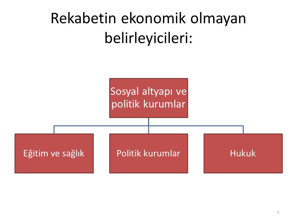 Rekabetin ekonomik olmayan belirleyicileri: Sosyal altyapı ve politik kurumlar Eğitim ve sağlıkPolitik kurumlarHukuk 7